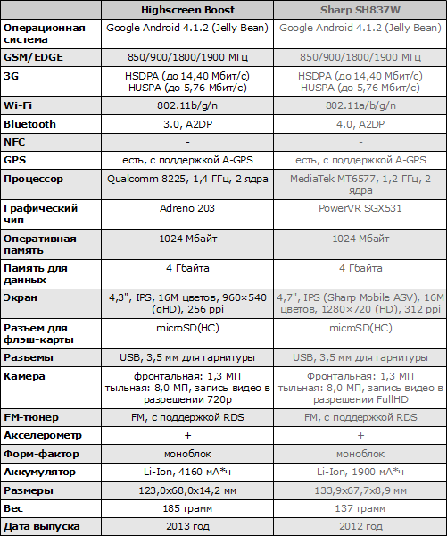 Характеристики Highscreen Boost и Sharp SH837W
