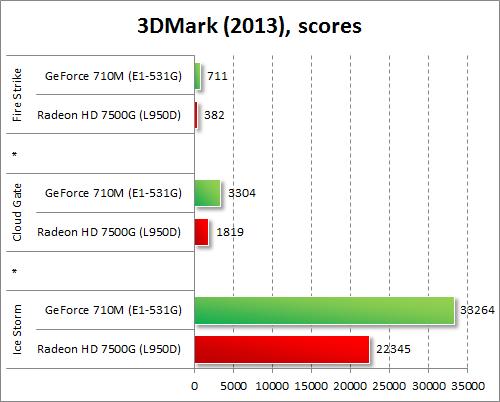 Результаты GeForce 710M и Radeon HD 7500G в 3DMark
