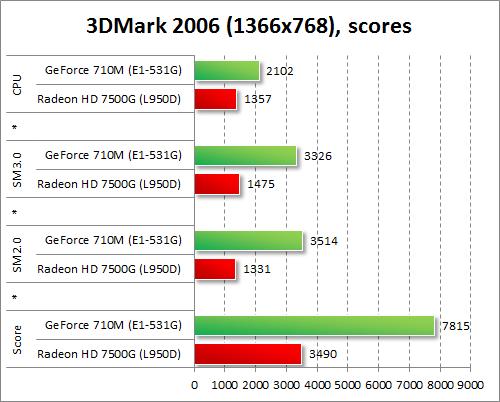 Результаты GeForce 710M и Radeon HD 7500G в 3DMark 2006