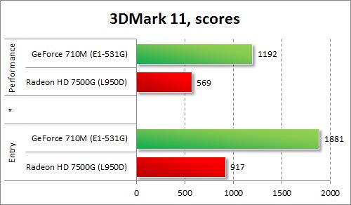 Результаты GeForce 710M и Radeon HD 7500G в 3DMark 11