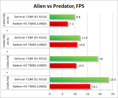 Результаты GeForce 710M и Radeon HD 7500G в Alien vs Predator