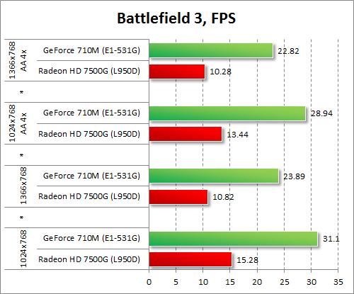 Результаты GeForce 710M и Radeon HD 7500G в Battlefield 3