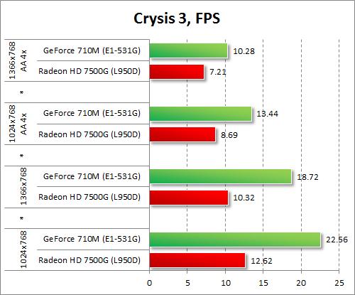 Результаты GeForce 710M и Radeon HD 7500G в Crysis 3