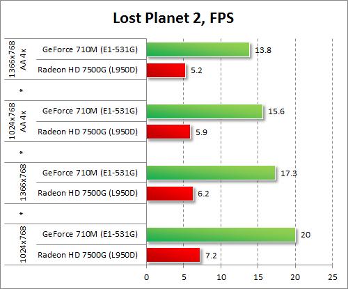 Результаты GeForce 710M и Radeon HD 7500G в Lost Planet 2