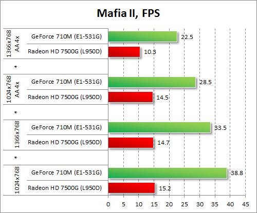 Результаты GeForce 710M и Radeon HD 7500G в Mafia II