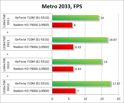 Результаты GeForce 710M и Radeon HD 7500G в Metro 2033