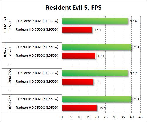 Результаты GeForce 710M и Radeon HD 7500G в Resident Evil 5