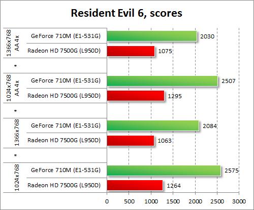 Результаты GeForce 710M и Radeon HD 7500G в Resident Evil 6