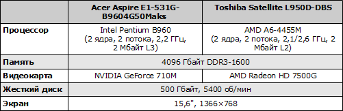 Характеристики ноутбуков Acer Aspire E1-531G и Toshiba Satellite L950D