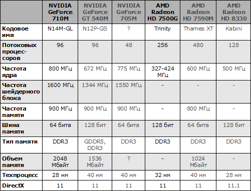 Характеристики видеокарт GeForce 710M и Radeon HD 7500G