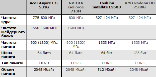 Характеристики видеокарт ноутбуков Acer Aspire E1-531G и Toshiba Satellite L950D