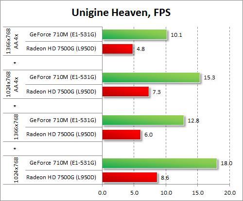 Результаты GeForce 710M и Radeon HD 7500G в Unigine Heaven