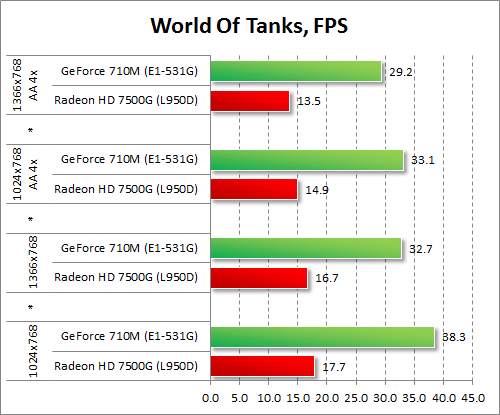 Результаты GeForce 710M и Radeon HD 7500G в World Of Tanks