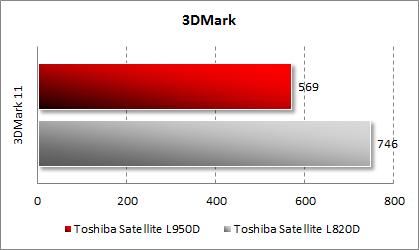 Результаты тестирования Toshiba Satellite L950D-DBS в 3DMark