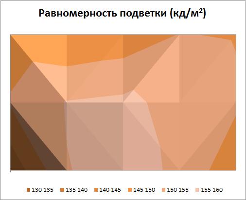 Равномерность подсветки экрана ASUS VivoTab RT