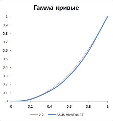Гамма-кривые экрана ASUS VivoTab RT