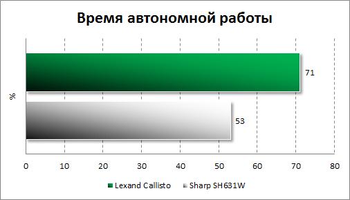 Автономность Lexand Callisto