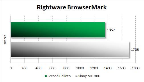 Тестирование Lexand Callisto в Browsermark