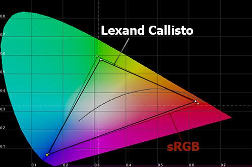 Цветовой охват экрана Lexand Callisto