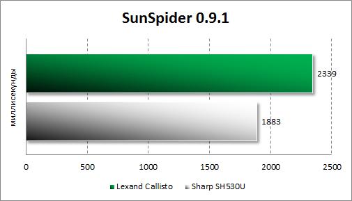 Тестирование Lexand Callisto в SunSpider
