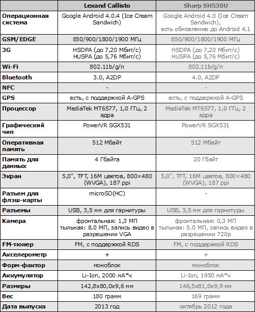 Характеристики Lexand Callisto и Sharp SH530U