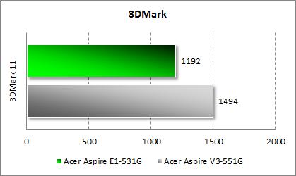 Результаты тестирования Acer Aspire E1-531G в 3DMark