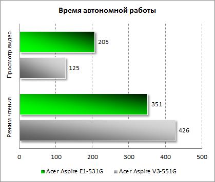 Результаты тестирования автономности Acer Aspire E1-531G