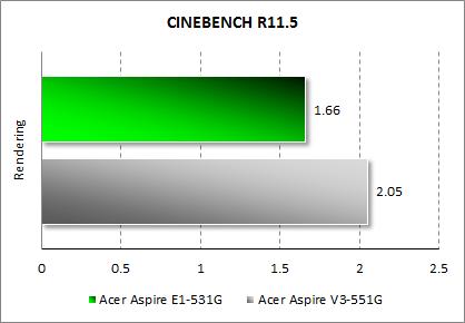 Результаты тестирования Acer Aspire E1-531G в Cinebench