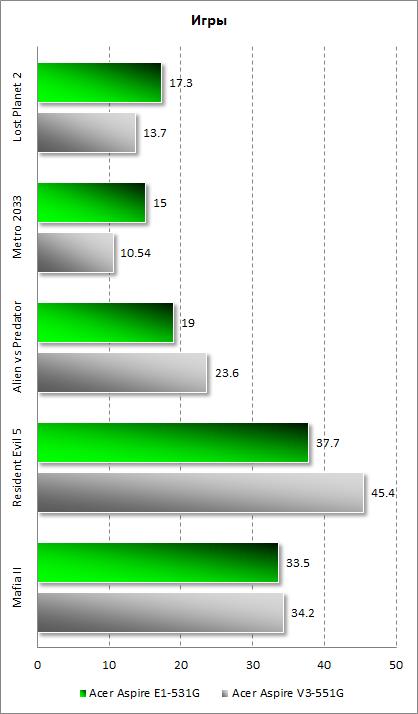 Результаты тестирования Acer Aspire E1-531G в играх