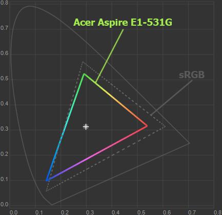 Цветовой охват экрана Acer Aspire E1-531G