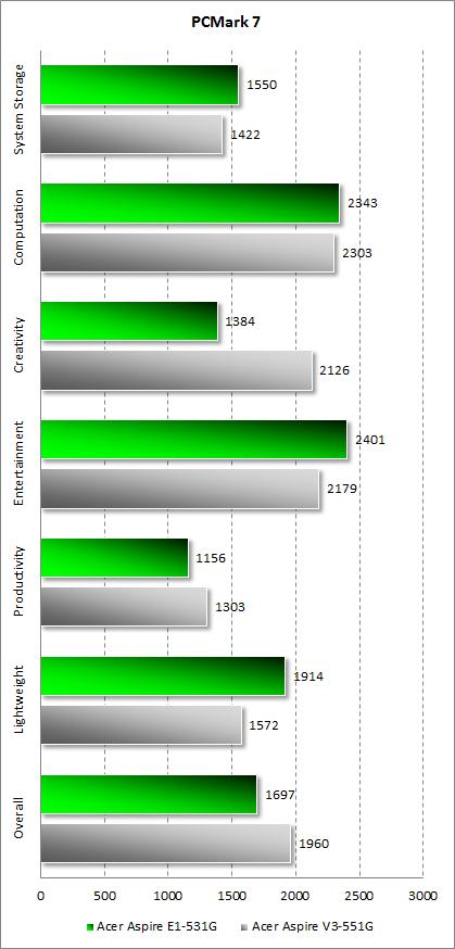 Результаты тестирования Acer Aspire E1-531G в PCMark 7