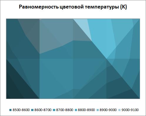 Равномерность цветовой температуры экрана Acer Aspire E1-531G