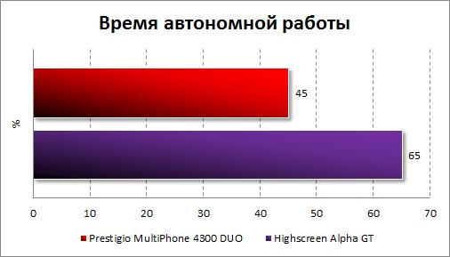 Результаты автономности Prestigio MultiPhone 4300 DUO