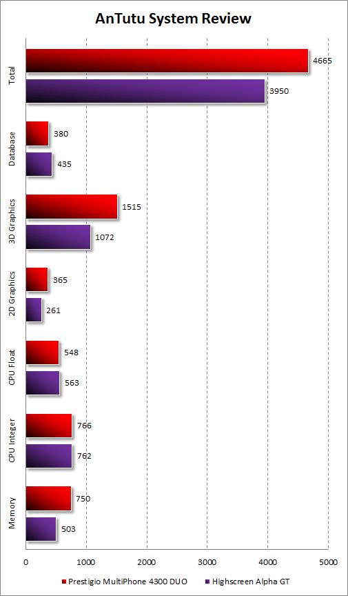 Результаты Prestigio MultiPhone 4300 DUO в AnTutu