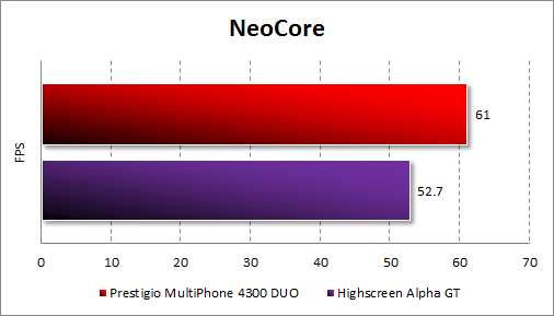 Результаты Prestigio MultiPhone 4300 DUO в Neocore