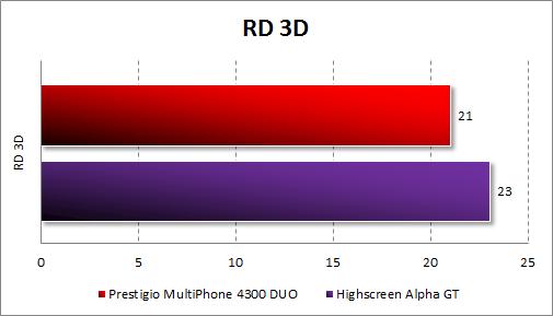 Результаты Prestigio MultiPhone 4300 DUO в RD 3D