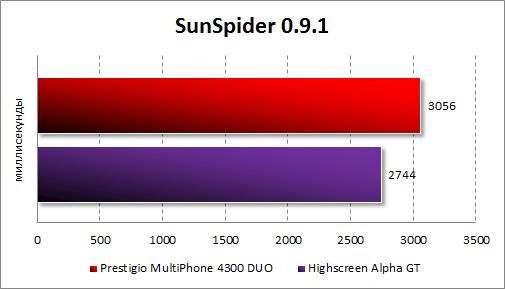 Результаты Prestigio MultiPhone 4300 DUO в SunSpider