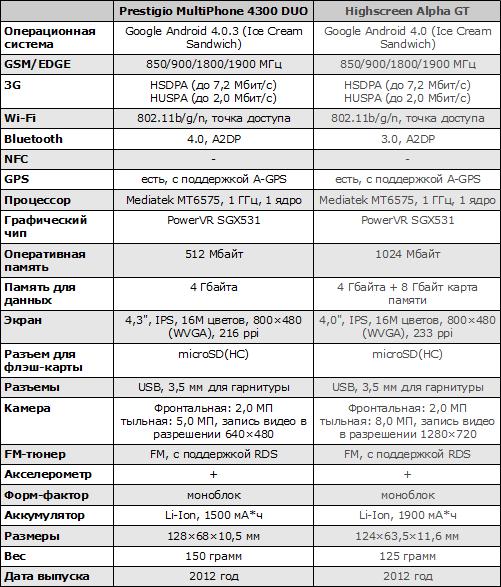 Характеристики Prestigio MultiPhone 4300 DUO и Highscreen Alpha GT
