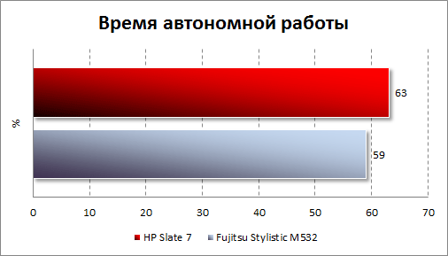 Результаты тестирования автономности HP Slate 7