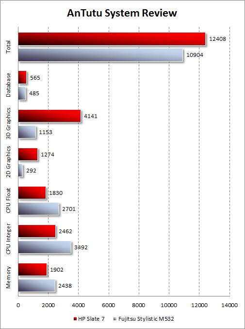 Результаты тестирования HP Slate 7 в AnTutu