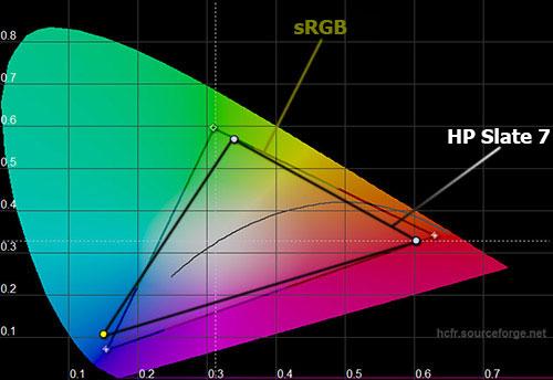 Цветовой охват экрана HP Slate 7