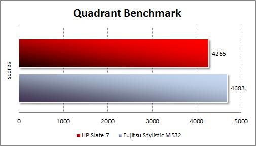 Результаты тестирования HP Slate 7 в Quadrant