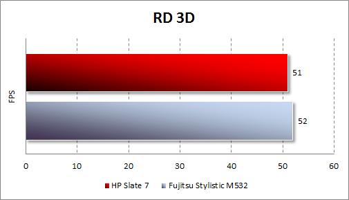Результаты тестирования HP Slate 7 в RD 3D