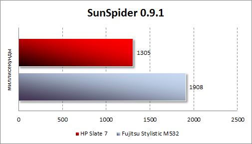Результаты тестирования HP Slate 7 в SunSpider