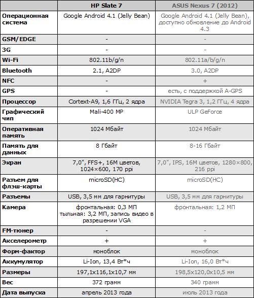 Характеристики HP Slate 7 и Google Nexus 7