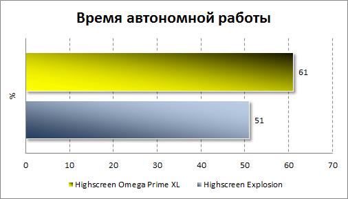 Тестирование автономности Highscreen Omega Prime XL