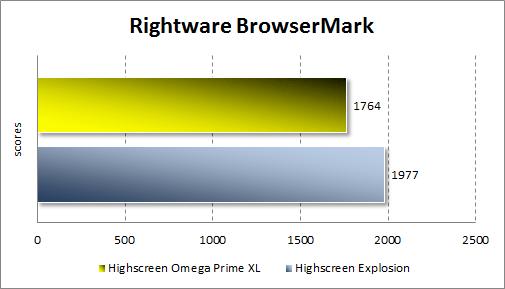 Тестирование производительности Highscreen Omega Prime XL в BrowserMark