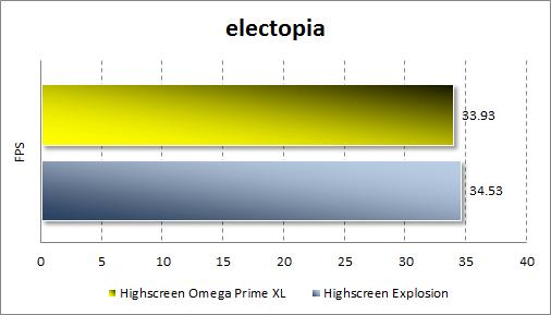 Тестирование производительности Highscreen Omega Prime XL в electopia