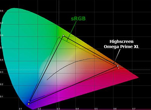 Цветовой охват экрана Highscreen Omega Prime XL