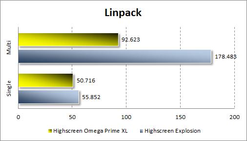 Тестирование производительности Highscreen Omega Prime XL в Linpack